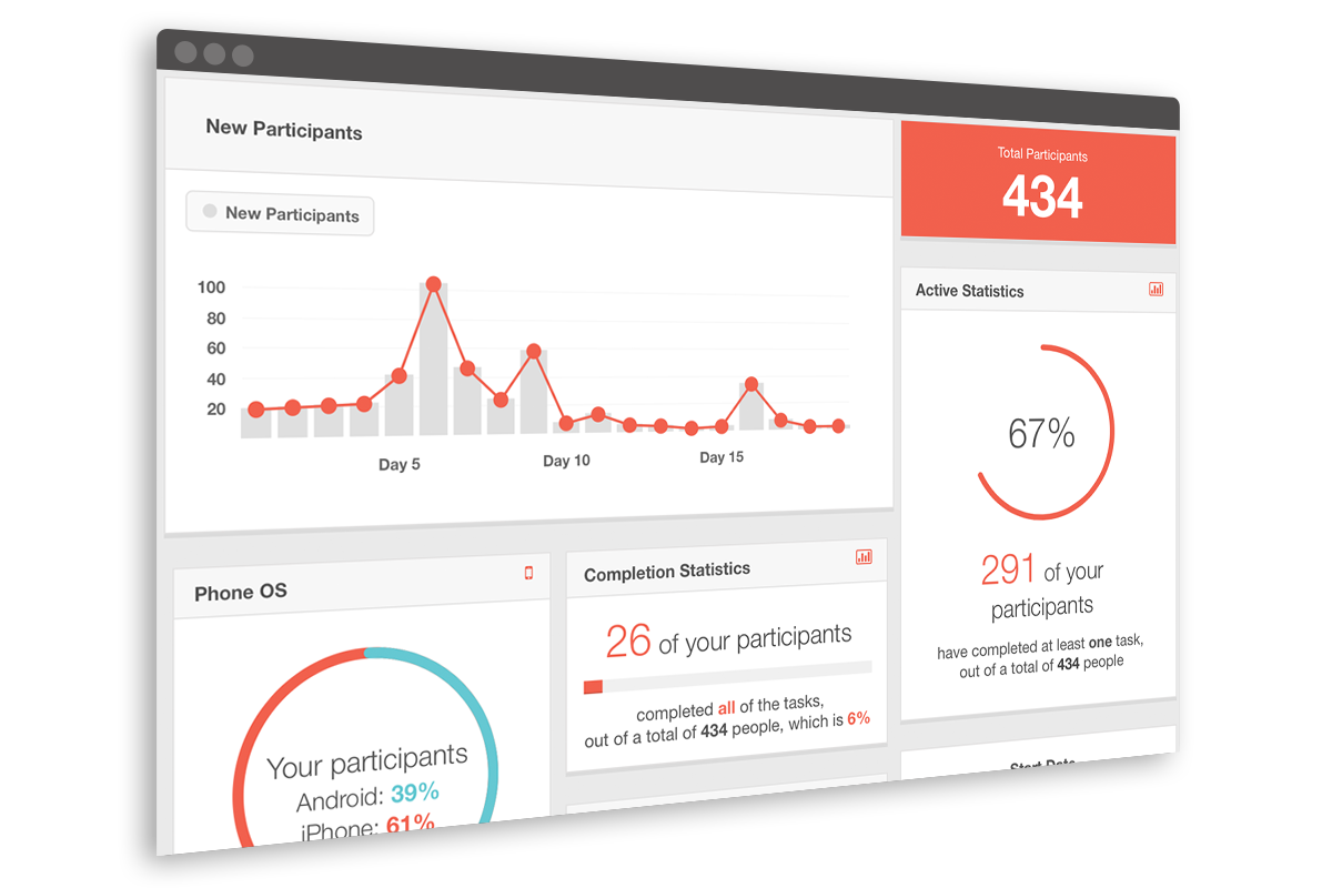 Scavify Employee Engagement Activities Dashboard View